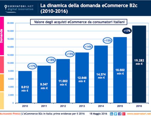 Vendite e-commerce Italia